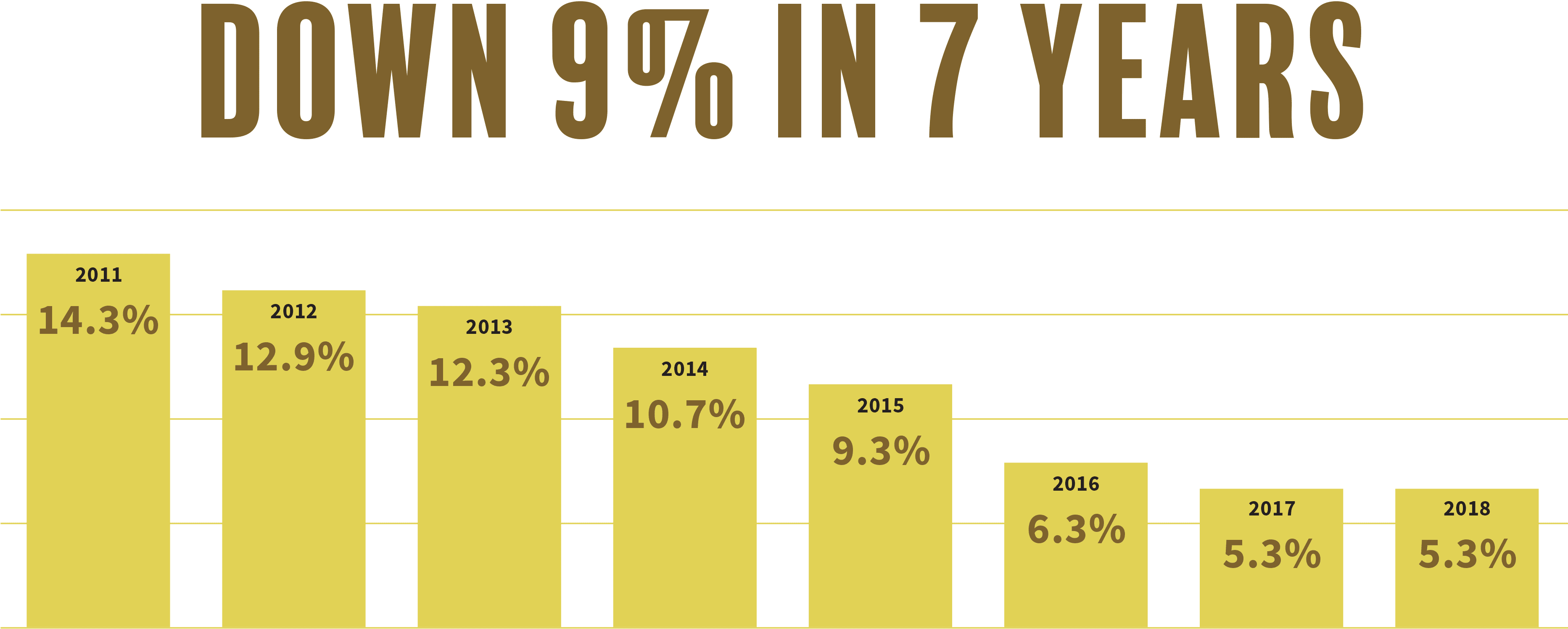 Bar graph indicating that the unemployment rate in Waterbury CT has decreased 9 percent in 7 years