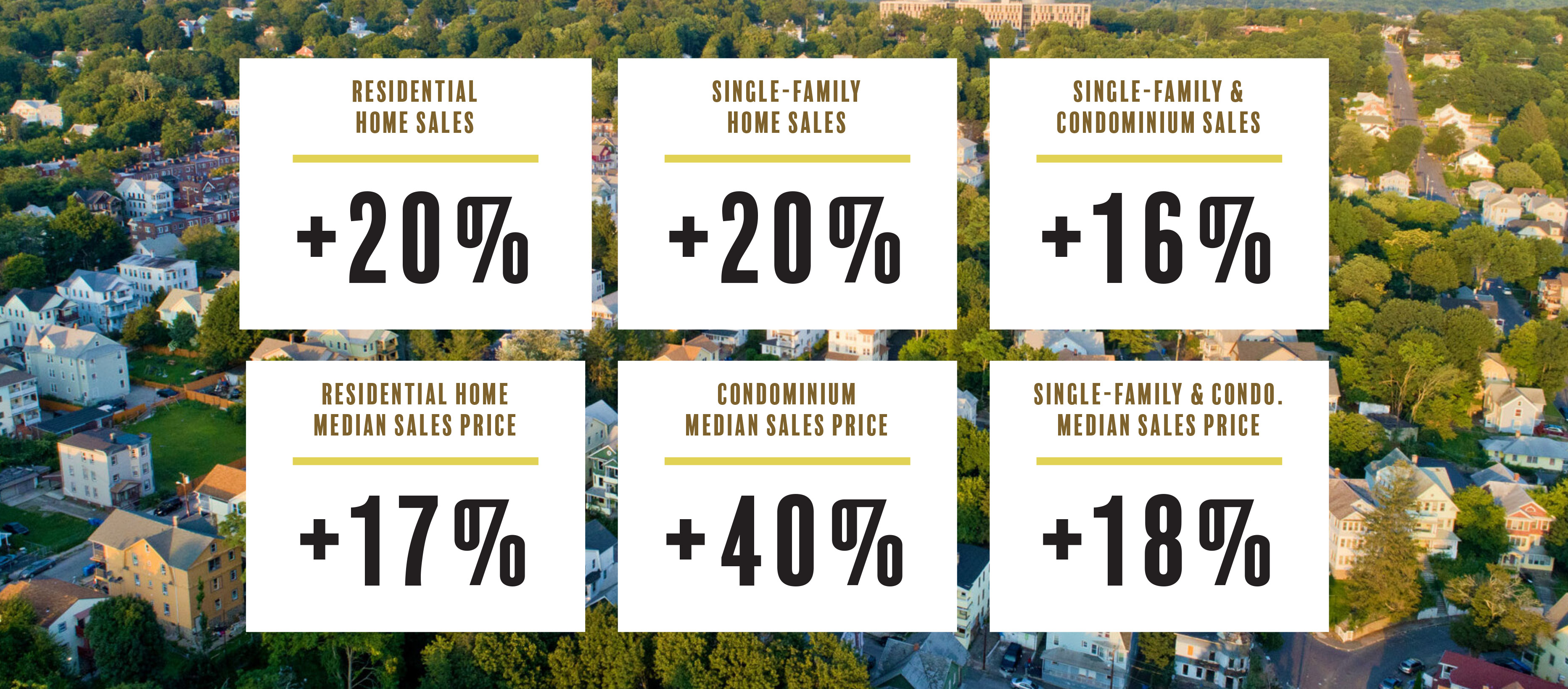 Infographic showing the increased property values of residential homes in Waterbury, CT