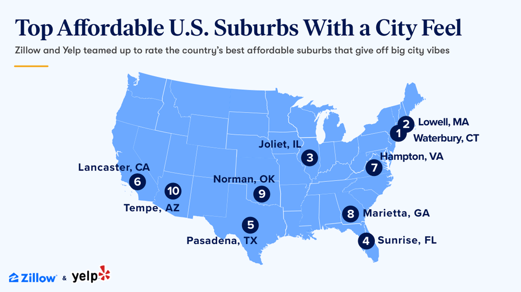 Zillow and Yelp map of the Top 10 Most Affordable Suburbs with a City Feel in the U.S.