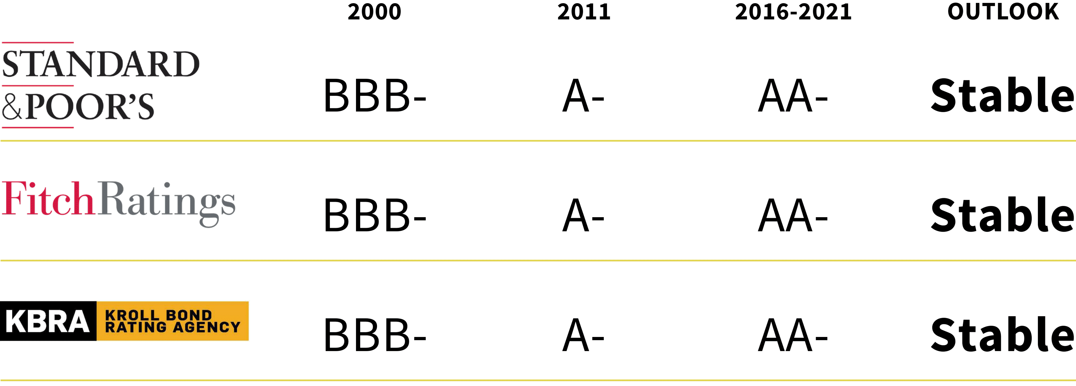 Infographic showing the improved bond rating of Waterbury, CT over the years